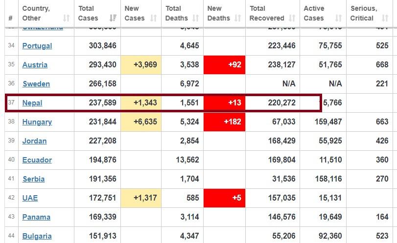 कोरोना अपडेटः थप १,३४३ जनामा देखियो संक्रमण